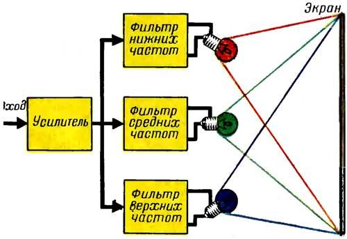Блок-схема цветомузыкальной