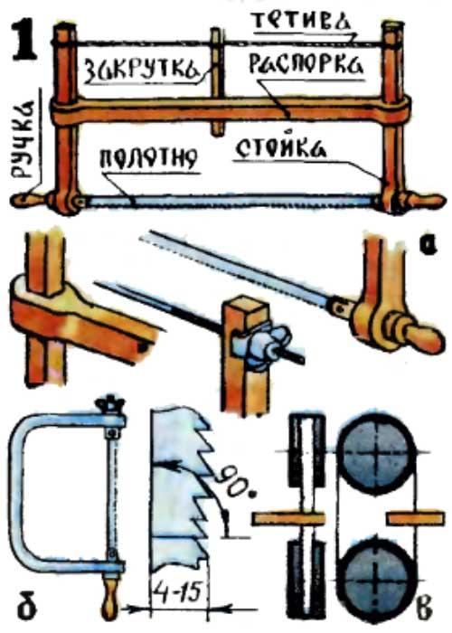 Инструменты для выпиливания