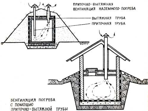 Вентиляция в подвале своими руками схема с выходом в стену